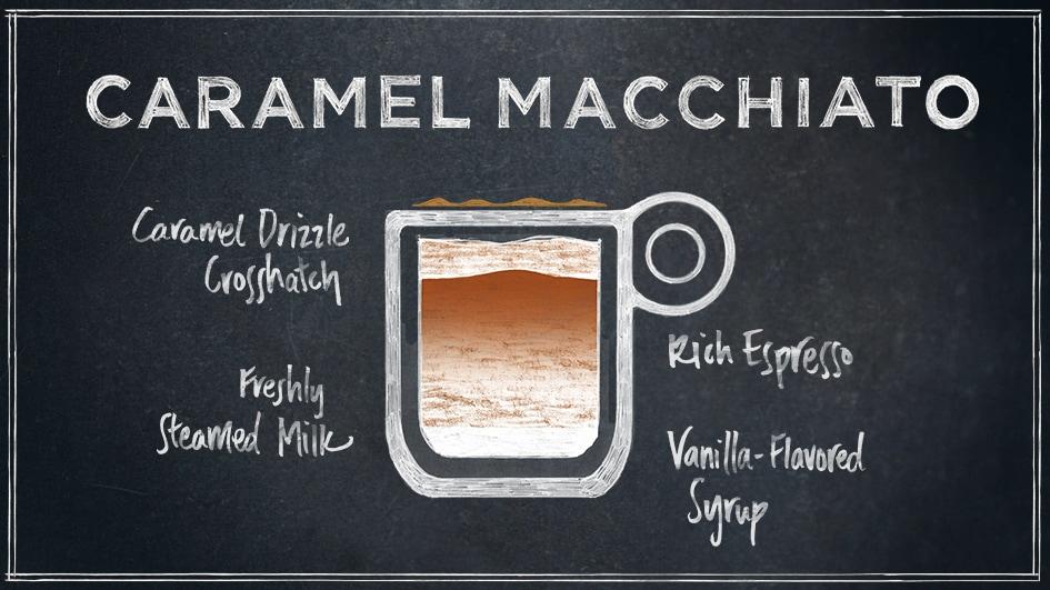 Caramel Macchiato Beverages Starbucks Coffee Company