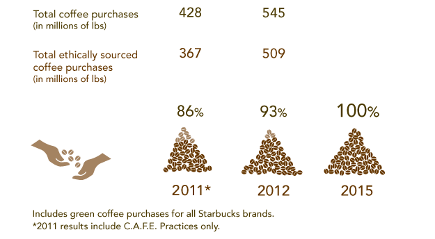 Coffee Purchasing Info Graph