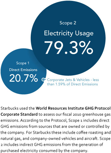 Greenhouse Gas Emissions 2011