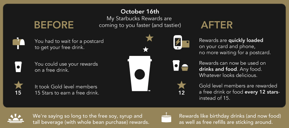 Rewards Faster - Oct 16th My Starbucks Rewards are coming to you faster (and tastier)