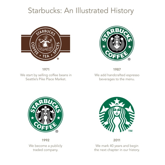 A Look At The Future Of Starbucks