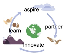 Aspire > Partner > Innovate > Learn