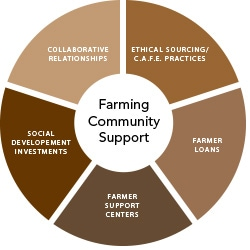Farming Community Support