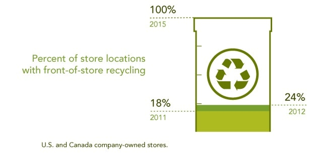 Front of Store Recycling Inforgraphic