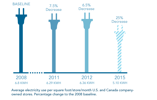 Energy Consumtion Infographic