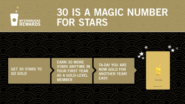 My Starbucks Program Gold-30 is the Magic Number