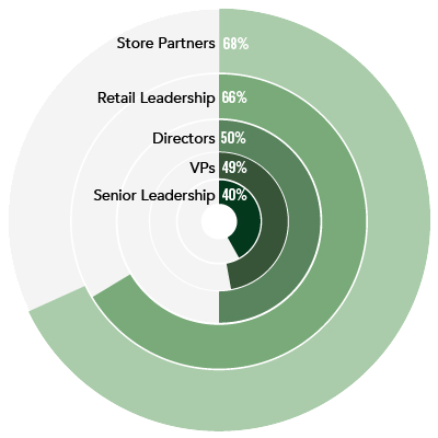 pie chart of 50% Direct11ors, 66% Retail Leadership, 68% Store Partners