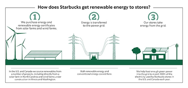 Water and Energy Conservation | Starbucks Coffee Company