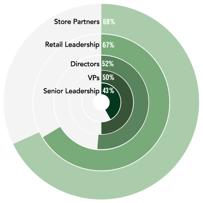 pie chart of 50% Directors, 66% Retail Leadership, 68% Store Partners